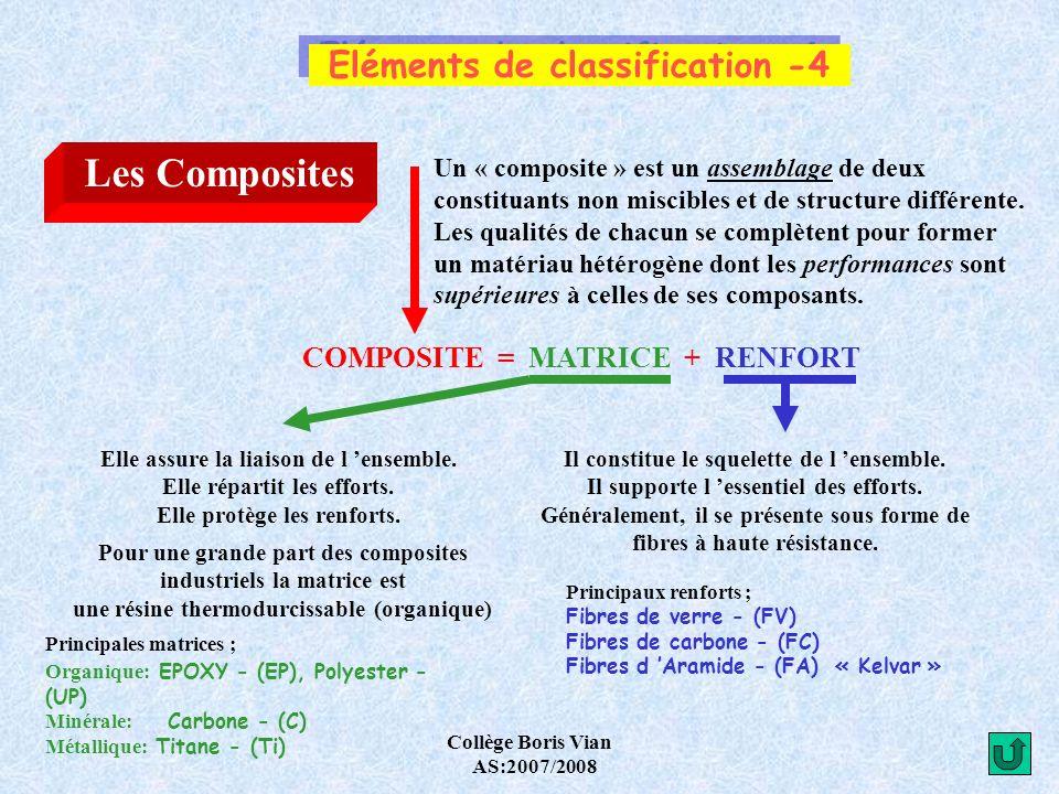 Collège Boris Vian AS:2007/2008 Eléments de désignation -1 Les Fontes Elles possèdent un % de Carbone plus élevé que les Aciers.