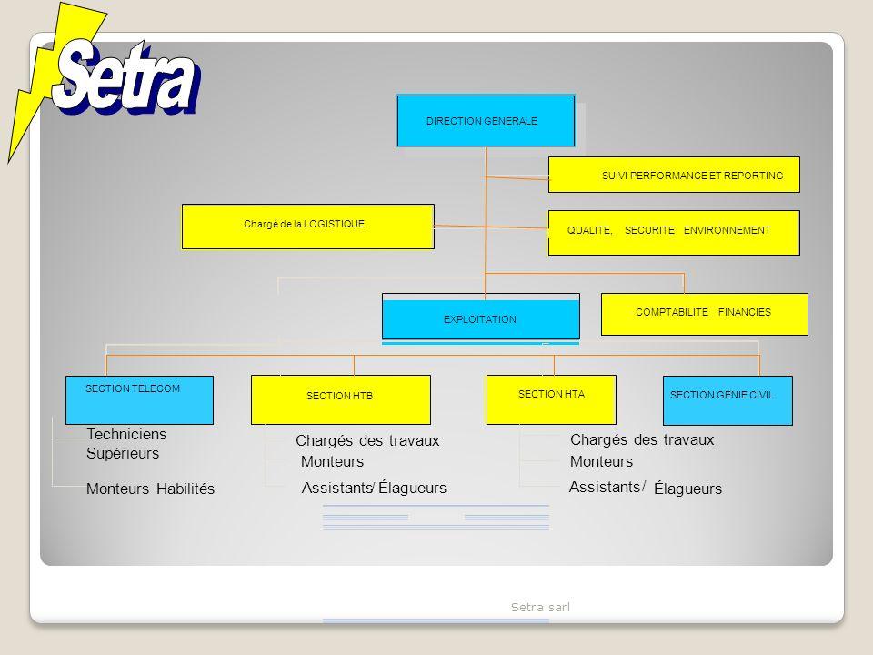 Setra sarl DIRECTION GENERALE Chargé de la LOGISTIQUE EXPLOITATION COMPTABILITEFINANCIES SECTION HTB - SECTION HTA Chargés des travaux Monteurs Habilités Assistants/Élagueurs SUIVI PERFORMANCE ET REPORTING QUALITE, SECURITEENVIRONNEMENT SECTION TELECOM Techniciens Supérieurs Monteurs Chargés des travaux Monteurs Assistants / Élagueurs SECTION GENIE CIVIL