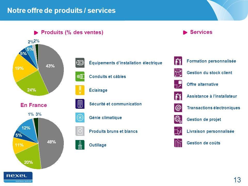 13 Notre offre de produits / services 2% Équipements dinstallation électrique Conduits et câbles Éclairage Génie climatique Outillage Produits bruns e