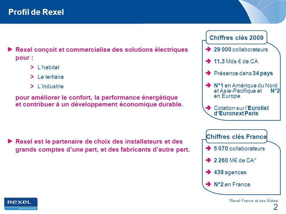 2 Profil de Rexel Rexel conçoit et commercialise des solutions électriques pour : Lhabitat Le tertiaire Lindustrie pour améliorer le confort, la perfo