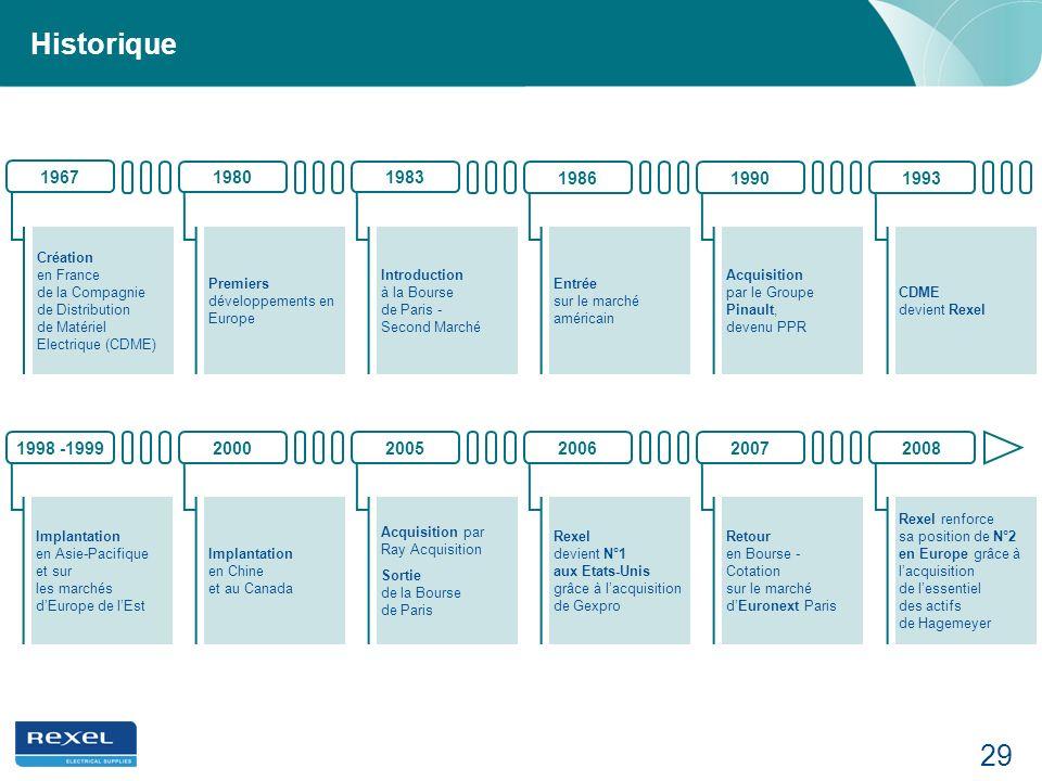 29 Historique Création en France de la Compagnie de Distribution de Matériel Electrique (CDME) Premiers développements en Europe Introduction à la Bou