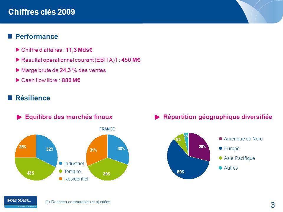 3 Chiffres clés 2009 Performance Chiffre daffaires : 11,3 Mds Résultat opérationnel courant (EBITA)1 : 450 M Marge brute de 24,3 % des ventes Cash flo