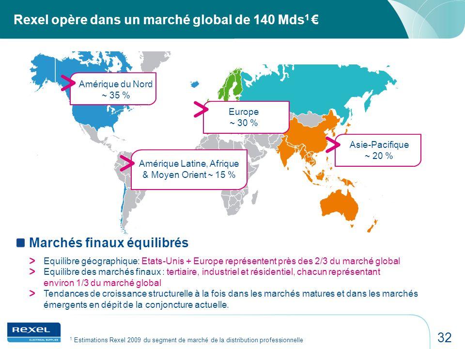 32 Rexel opère dans un marché global de 140 Mds 1 Europe ~ 30 % Amérique Latine, Afrique & Moyen Orient ~ 15 % Amérique du Nord ~ 35 % Marchés finaux