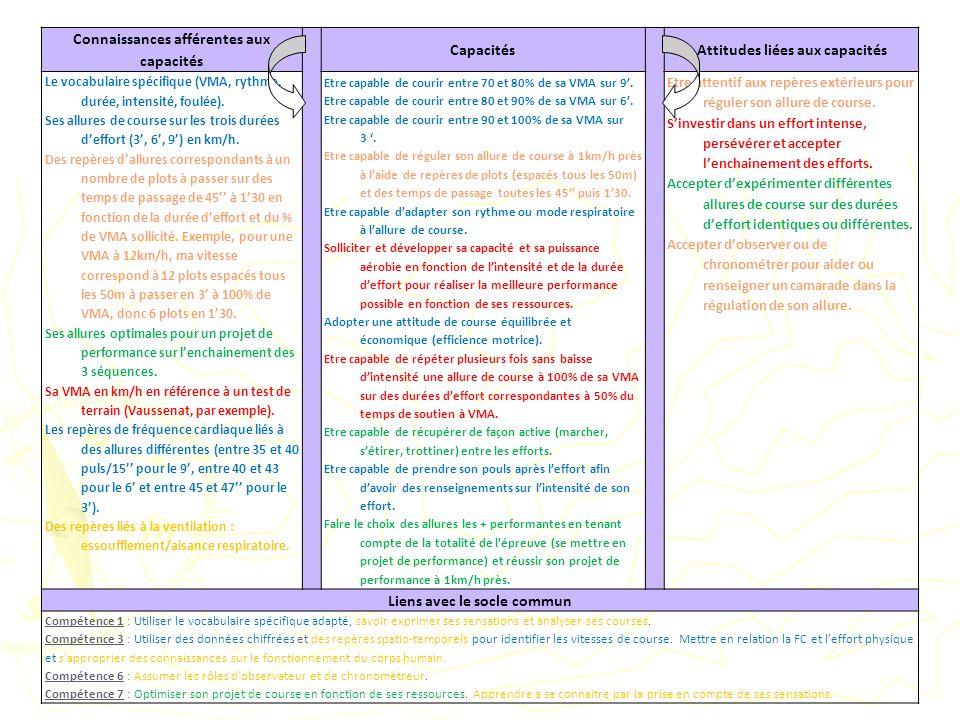 Connaissances afférentes aux capacités CapacitésAttitudes liées aux capacités Le vocabulaire spécifique (VMA, rythme, durée, intensité, foulée). Ses a