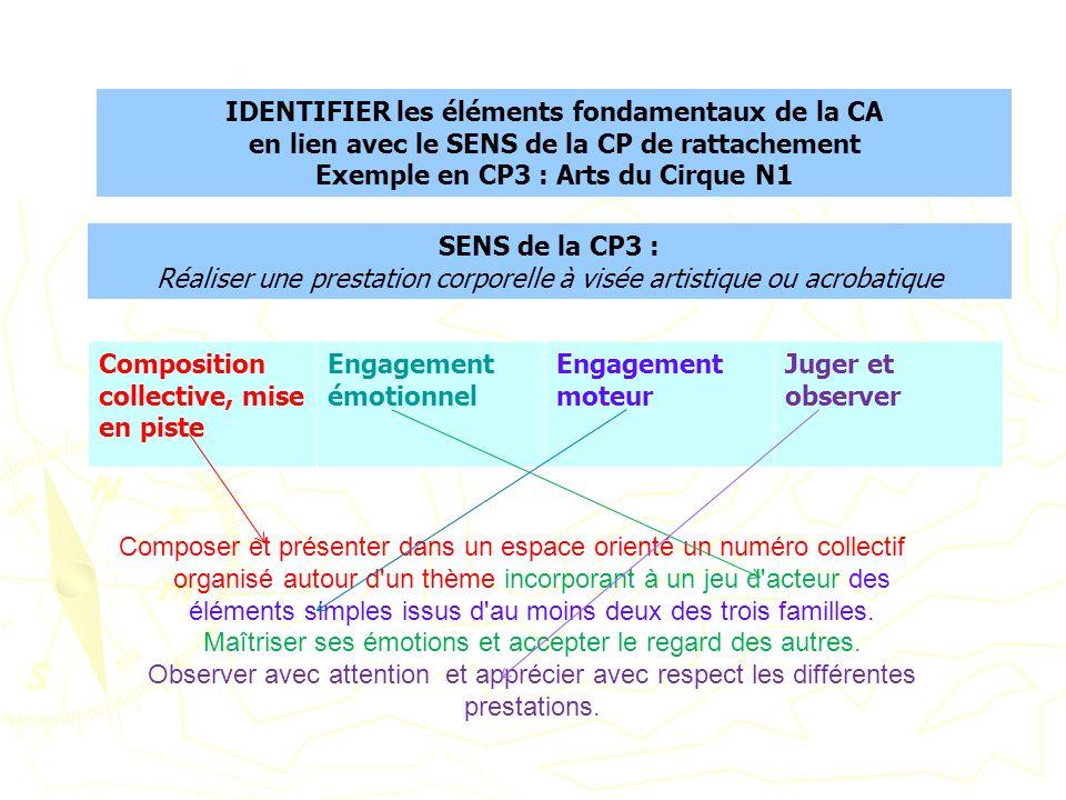 IDENTIFIER les éléments fondamentaux de la CA en lien avec le SENS de la CP de rattachement Exemple en CP3 : Arts du Cirque N1 Composition collective,