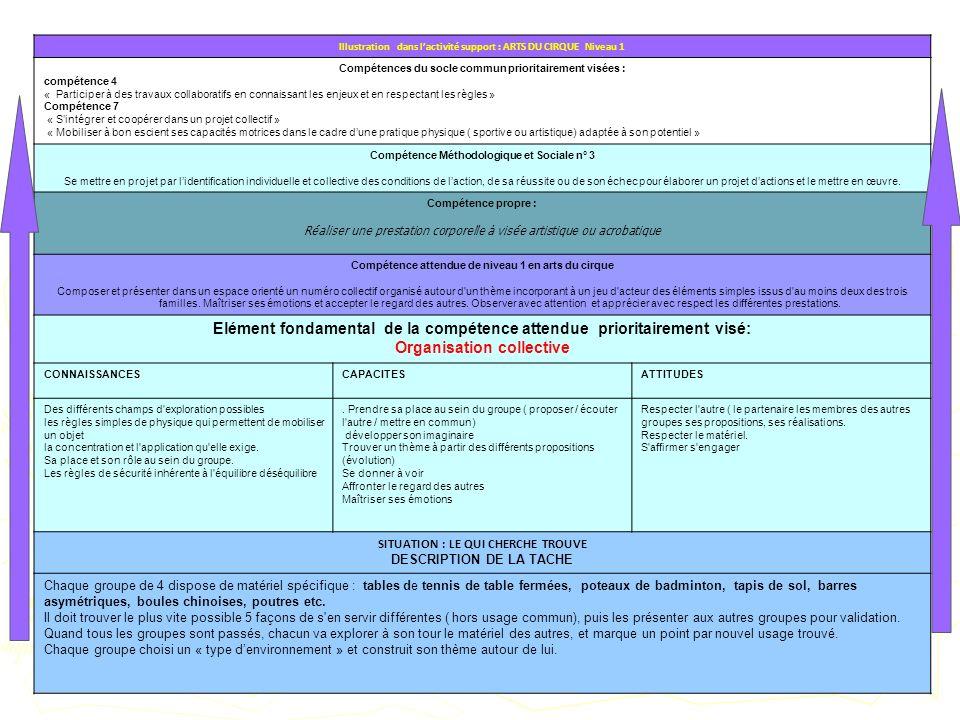 Illustration dans lactivité support : ARTS DU CIRQUE Niveau 1 Compétences du socle commun prioritairement visées : compétence 4 « Participer à des tra