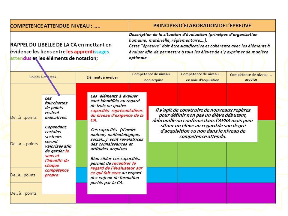 COMPETENCE ATTENDUE NIVEAU : …..PRINCIPES DELABORATION DE LEPREUVE RAPPEL DU LIBELLE DE LA CA en mettant en évidence les liens entre les apprentissage
