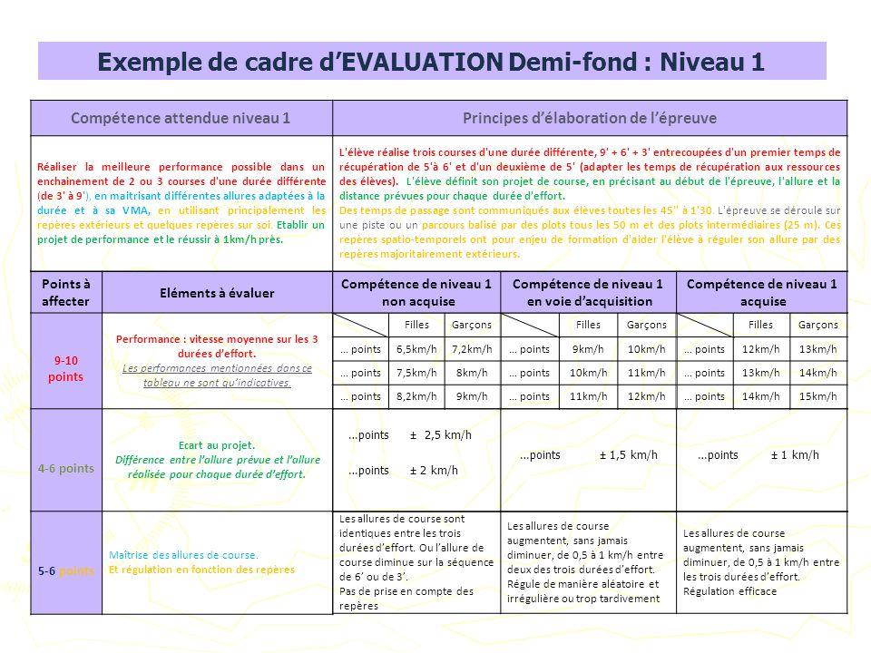 Exemple de cadre dEVALUATION Demi-fond : Niveau 1 Compétence attendue niveau 1Principes délaboration de lépreuve Réaliser la meilleure performance pos