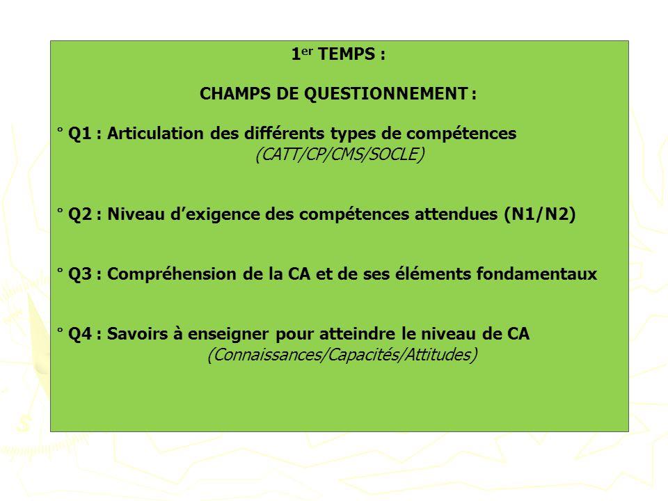 1 er TEMPS : CHAMPS DE QUESTIONNEMENT : ° Q1 : Articulation des différents types de compétences (CATT/CP/CMS/SOCLE) ° Q2 : Niveau dexigence des compét