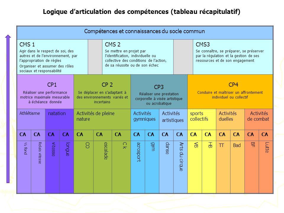 Logique darticulation des compétences (tableau récapitulatif) Compétences et connaissances du socle commun CMS 1 Agir dans le respect de soi, des autr