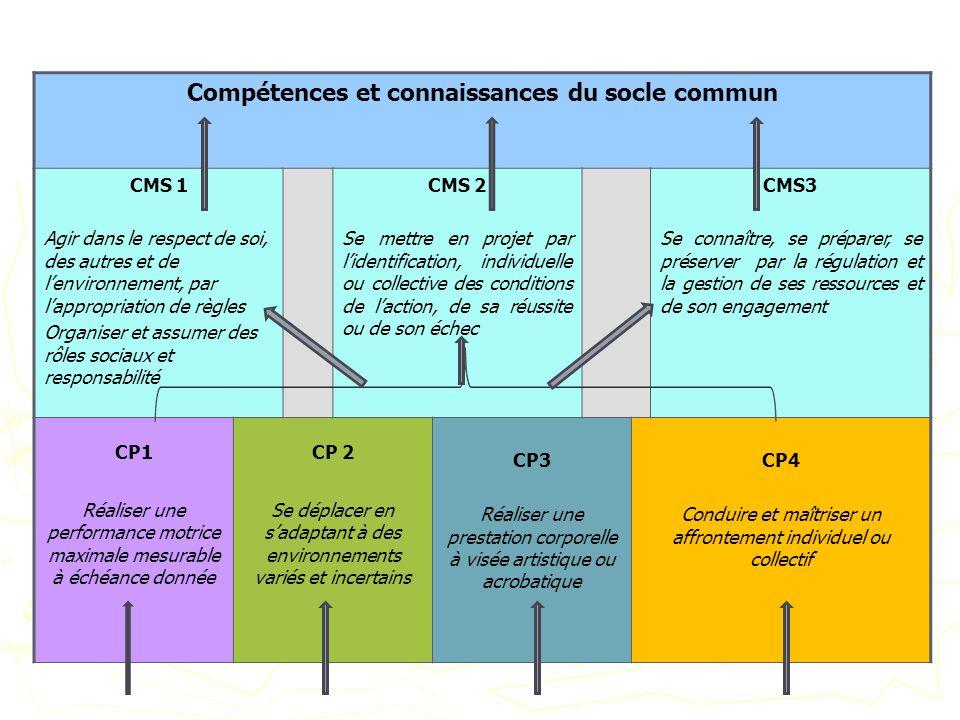 Compétences et connaissances du socle commun CMS 1 Agir dans le respect de soi, des autres et de lenvironnement, par lappropriation de règles Organise