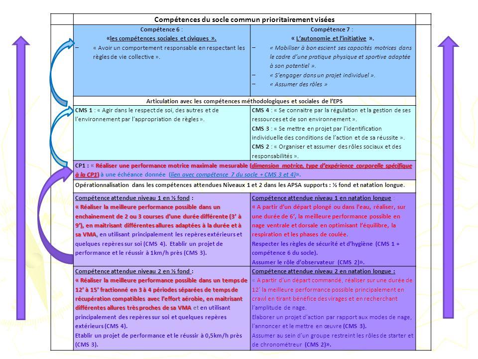 Compétences du socle commun prioritairement visées Compétence 6 : «les compétences sociales et civiques ». « Avoir un comportement responsable en resp