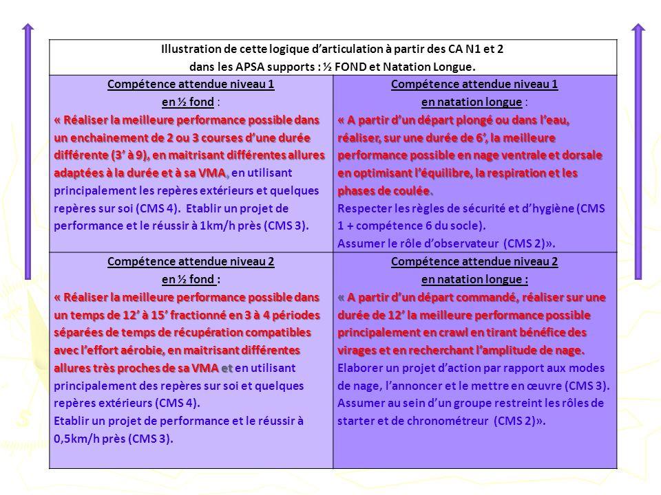 Illustration de cette logique darticulation à partir des CA N1 et 2 dans les APSA supports : ½ FOND et Natation Longue. Compétence attendue niveau 1 e