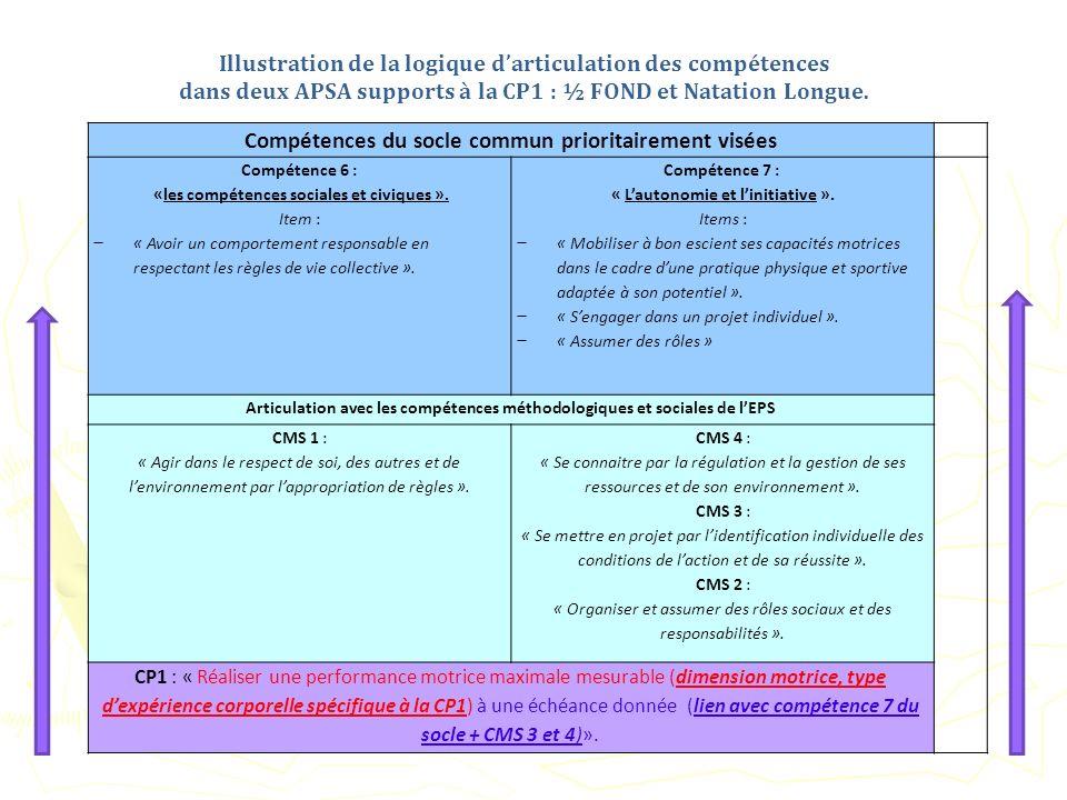 Compétences du socle commun prioritairement visées Compétence 6 : «les compétences sociales et civiques ». Item : « Avoir un comportement responsable