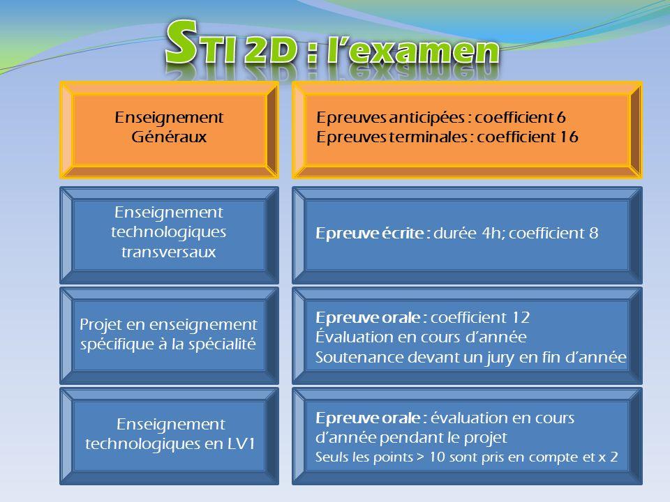 Enseignement technologiques transversaux Projet en enseignement spécifique à la spécialité Enseignement technologiques en LV1 Enseignement Généraux Ep