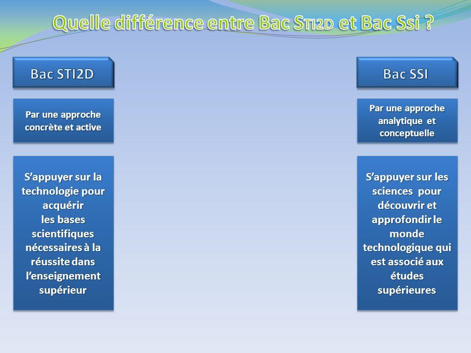 Par une approche analytique et conceptuelle Par une approche concrète et active Sappuyer sur la technologie pour acquérir les bases scientifiques néce