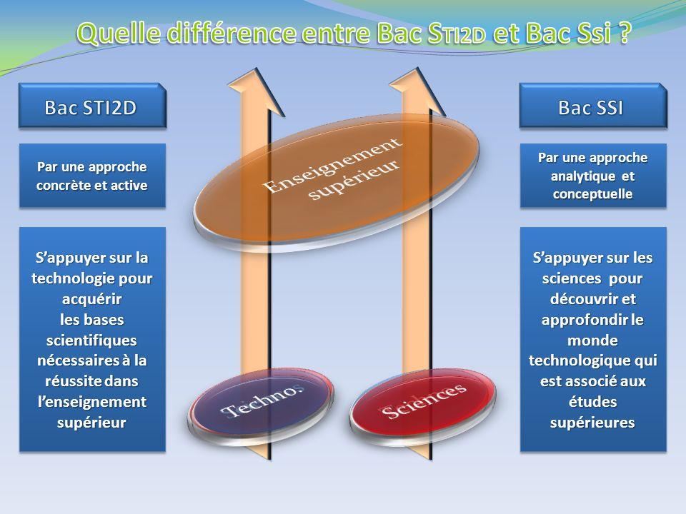 Sappuyer sur la technologie pour acquérir les bases scientifiques nécessaires à la réussite dans lenseignement supérieur Sappuyer sur la technologie p
