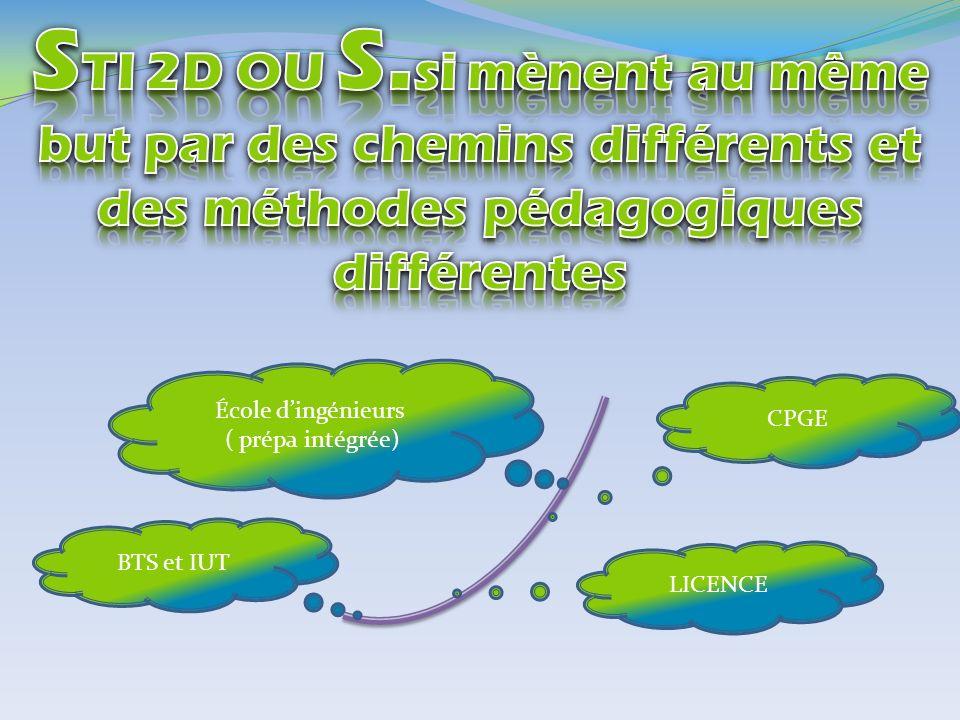 BTS et IUT CPGE École dingénieurs ( prépa intégrée) LICENCE
