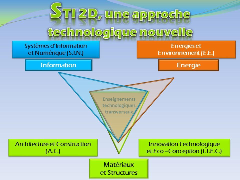 Enseignements technologiques transversaux Matériaux et Structures Energie Information Systèmes dInformation et Numérique (S.I.N.) Systèmes dInformatio