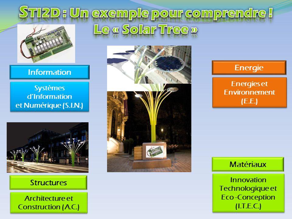 Energies et Environnement (E.E.) Energies et Environnement (E.E.) Innovation Technologique et Eco -Conception (I.T.E.C.) Innovation Technologique et E