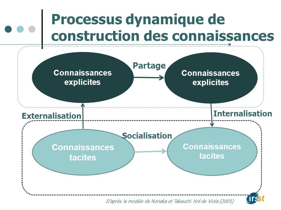 Processus dynamique de construction des connaissances Connaissances explicites Connaissances explicites Connaissances tacites Connaissances tacites Ex