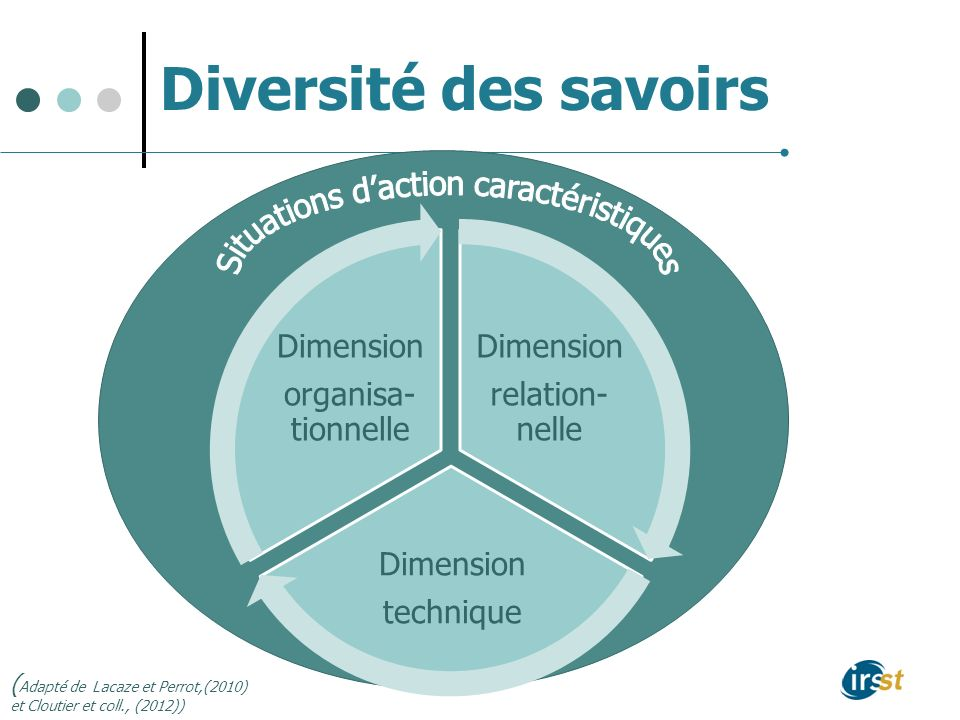 Diversité des savoirs ( Adapté de Lacaze et Perrot,(2010) et Cloutier et coll., (2012)) Dimension relation- nelle Dimension technique Dimension organisa- tionnelle