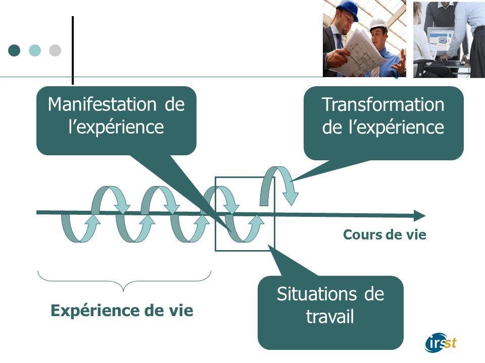 Situations de travail Expérience de vie Transformation de lexpérience Cours de vie Manifestation de lexpérience