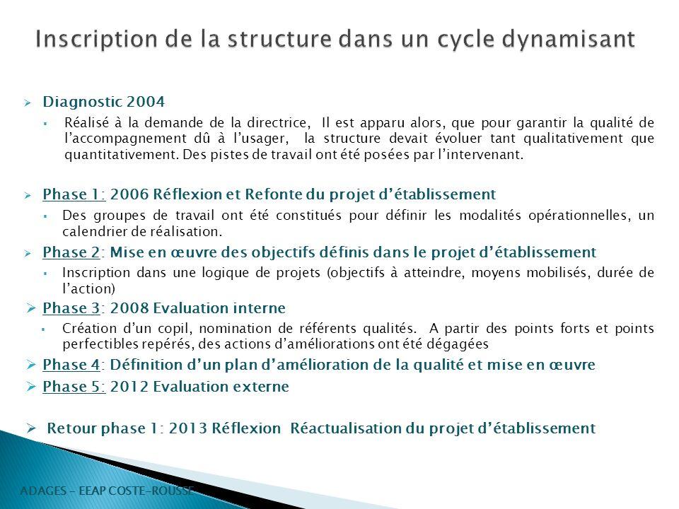 Diagnostic 2004 Réalisé à la demande de la directrice, Il est apparu alors, que pour garantir la qualité de laccompagnement dû à lusager, la structure