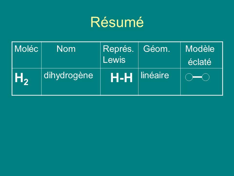 Résumé Moléc NomReprés. Lewis Géom. Modèle éclaté H2H2 dihydrogène H-H linéaire
