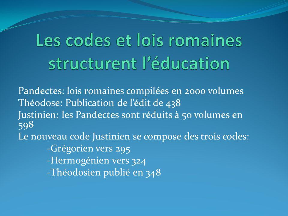 Pandectes: lois romaines compilées en 2000 volumes Théodose: Publication de lédit de 438 Justinien: les Pandectes sont réduits à 50 volumes en 598 Le