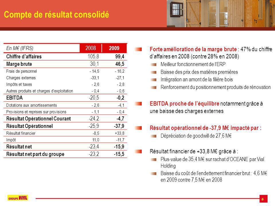 6 Compte de résultat consolidé Forte amélioration de la marge brute : 47% du chiffre daffaires en 2008 (contre 28% en 2008) Meilleur fonctionnement de lERP Baisse des prix des matières premières Intégration an amont de la filière bois Renforcement du positionnement produits de rénovation EBITDA proche de léquilibre notamment grâce à une baisse des charges externes Résultat opérationnel de -37,9 M impacté par : Dépréciation de goodwill de 27,6 M Résultat financier de +33,8 M grâce à : Plus-value de 35,4 M sur rachat dOCEANE par Vial Holding Baisse du coût de lendettement financier brut : 4,6 M en 2009 contre 7,5 M en 2008 En M (IFRS) 2008 2009 Chiffre daffaires 105,8 99,4 Marge brute 30,1 46,5 Frais de personnel- 14,5- 16,2 Charges externes-33,1-27,1 Impôts et taxes- 2,6- 2,8 Autres produits et charges dexploitation- 0,4- 0,6 EBITDA -20,5 -0,2 Dotations aux amortissements- 2,6-4,1 Provisions et reprises sur provisions- 1,1- 0,4 Résultat Opérationnel Courant -24,2 -4,7 Résultat Opérationnel -25,9 -37,9 Résultat financier-8,5+33,8 Impôt11,0-11,7 Résultat net -23,4 -15,9 Résultat net part du groupe -23,2 -15,5