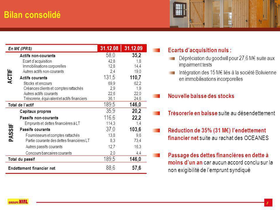 7 Bilan consolidé En M (IFRS) 31.12.0831.12.09 Actifs non-courants 58,0 35,2 Ecart dacquisition42,81,8 Immobilisations corporelles12,814,4 Autres actifs non-courants2,419,0 Actifs courants 131,5 110,7 Stocks et encours69,962,2 Créances clients et comptes rattachés2,91,9 Autres actifs courants22,622,0 Trésorerie, équivalent et actifs financiers36,124,6 Total de lactif 189,5 146,0 Capitaux propres 35,9 20,2 Passifs non-courants 116,6 22,2 Emprunts et dettes financières à LT114,31,4 Passifs courants 37,0 103,6 Fournisseurs et comptes rattachés13,89,6 Partie courante des dettes financières LT8,373,4 Autres passifs courants12,716,3 Concours bancaires courants2,04,4 Total du passif 189,5 146,0 Endettement financier net 88,6 57,6 ACTIF PASSIF Ecarts dacquisition nuls : Dépréciation du goodwill pour 27,6 M suite aux impairment tests Intégration des 15 M liés à la société Bolivienne en immobilisations incorporelles Nouvelle baisse des stocks Trésorerie en baisse suite au désendettement Réduction de 35% (31 M) lendettement financier net suite au rachat des OCEANES Passage des dettes financières en dette à moins dun an car aucun accord conclu sur la non exigibilité de lemprunt syndiqué