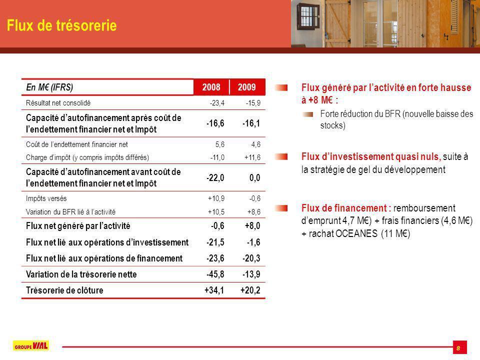 8 Flux de trésorerie En M (IFRS) 20082009 Résultat net consolidé-23,4-15,9 Capacité dautofinancement après coût de lendettement financier net et Impôt -16,6-16,1 Coût de lendettement financier net5,64,6 Charge dimpôt (y compris impôts différés)-11,0+11,6 Capacité dautofinancement avant coût de lendettement financier net et Impôt -22,00,0 Impôts versés+10,9-0,6 Variation du BFR lié à lactivité+10,5+8,6 Flux net généré par lactivité-0,6+8,0 Flux net lié aux opérations dinvestissement-21,5-1,6 Flux net lié aux opérations de financement-23,6-20,3 Variation de la trésorerie nette-45,8-13,9 Trésorerie de clôture+34,1+20,2 Flux généré par lactivité en forte hausse à +8 M : Forte réduction du BFR (nouvelle baisse des stocks) Flux dinvestissement quasi nuls, suite à la stratégie de gel du développement Flux de financement : remboursement demprunt 4,7 M) + frais financiers (4,6 M) + rachat OCEANES (11 M)