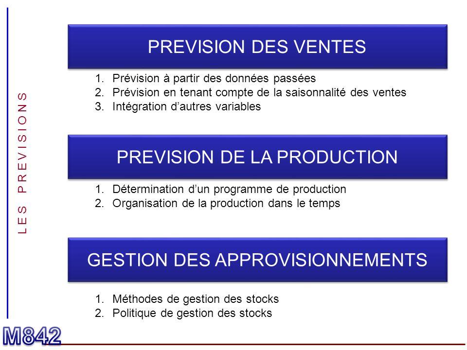 L E S P R E V I S I O N S PREVISION DES VENTES PREVISION DE LA PRODUCTION GESTION DES APPROVISIONNEMENTS 1.Prévision à partir des données passées 2.Pr