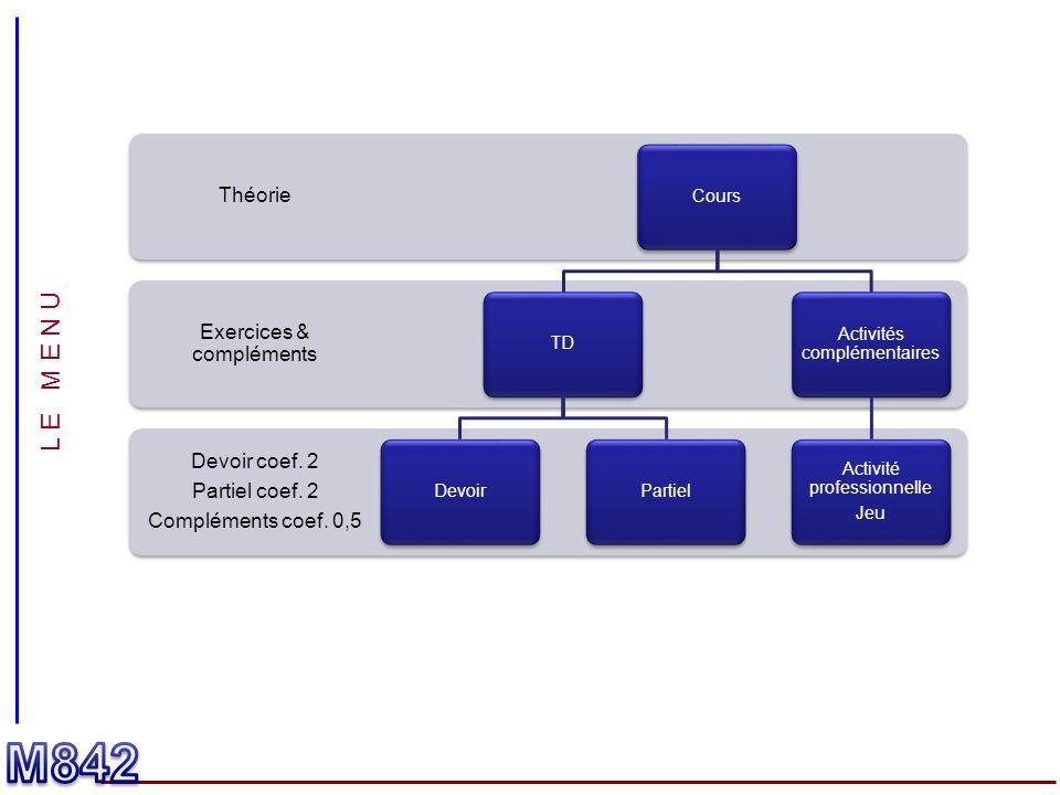 L E M E N U Devoir coef. 2 Partiel coef. 2 Compléments coef. 0,5 Exercices & compléments Théorie CoursTDDevoirPartiel Activités complémentaires Activi