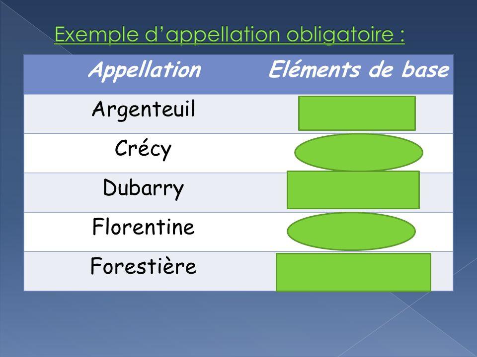AppellationEléments de base ArgenteuilAsperges CrécyCarottes DubarryChou-fleur FlorentineEpinard ForestièreChampignons