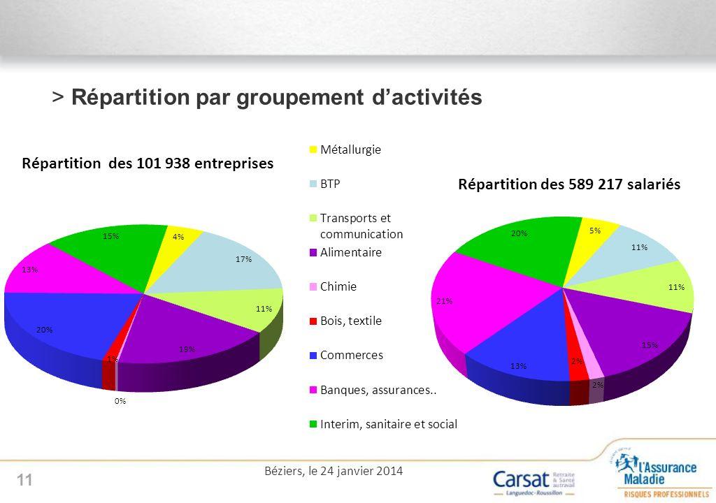 >Répartition par groupement dactivités 11 Béziers, le 24 janvier 2014