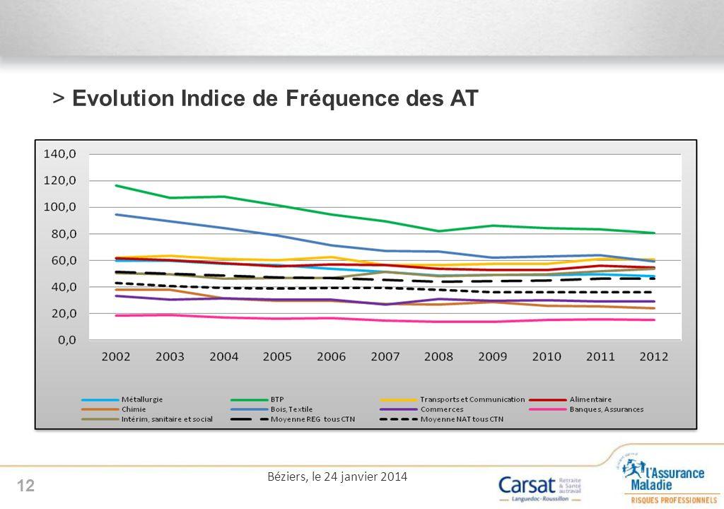 >Evolution Indice de Fréquence des AT 12 Béziers, le 24 janvier 2014