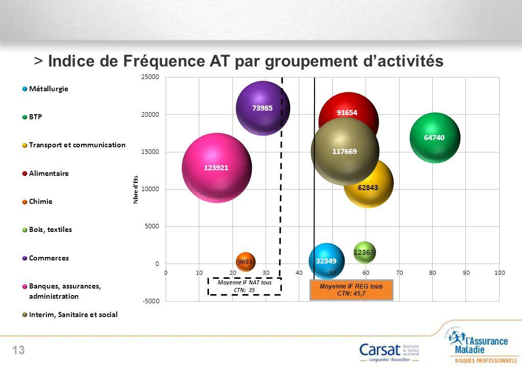 >Indice de Fréquence AT par groupement dactivités 13