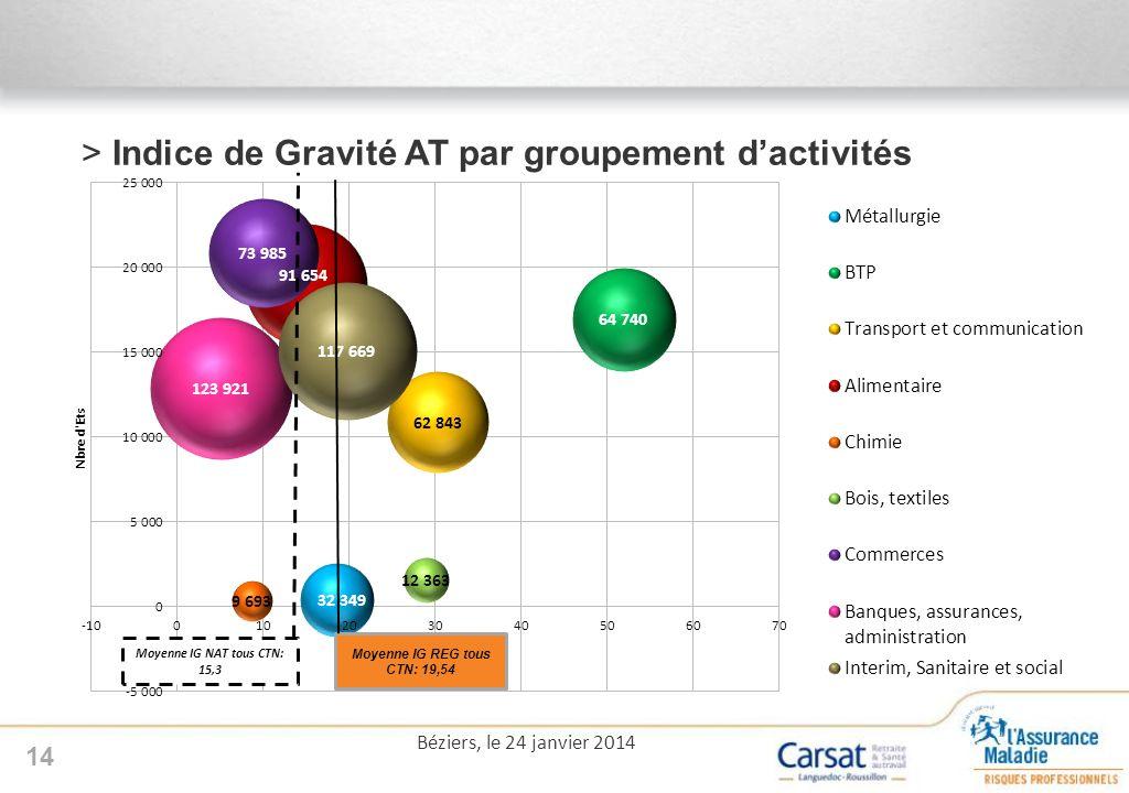 >Indice de Gravité AT par groupement dactivités 14 Béziers, le 24 janvier 2014