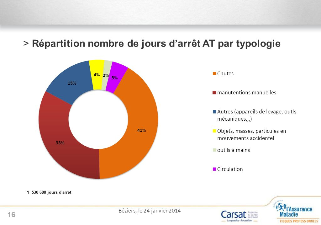 >Répartition nombre de jours darrêt AT par typologie 16 Béziers, le 24 janvier 2014