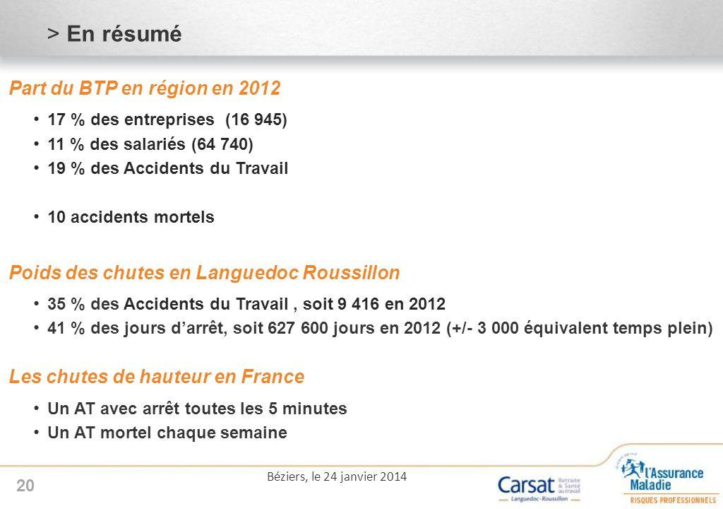 >En résumé 20 Part du BTP en région en 2012 17 % des entreprises (16 945) 11 % des salariés (64 740) 19 % des Accidents du Travail 10 accidents mortels Poids des chutes en Languedoc Roussillon 35 % des Accidents du Travail, soit 9 416 en 2012 41 % des jours darrêt, soit 627 600 jours en 2012 (+/- 3 000 équivalent temps plein) Les chutes de hauteur en France Un AT avec arrêt toutes les 5 minutes Un AT mortel chaque semaine Béziers, le 24 janvier 2014