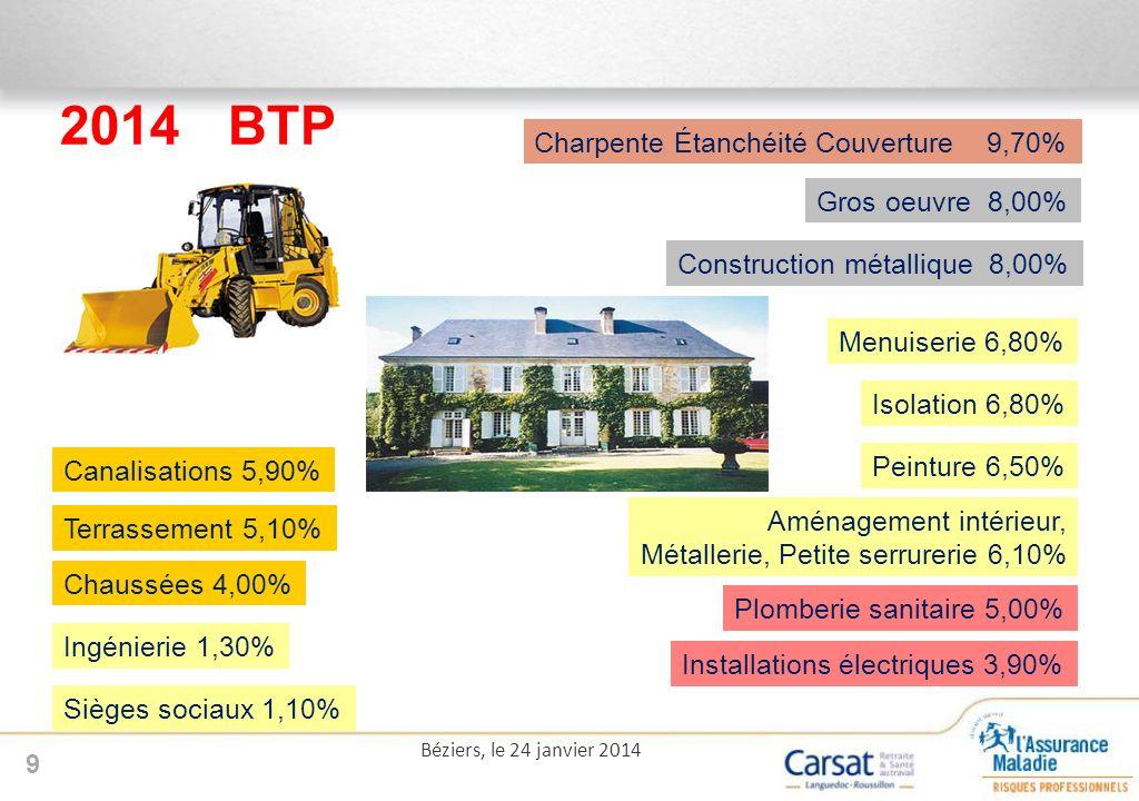 9 Canalisations 5,90% Installations électriques 3,90% Peinture 6,50% Gros oeuvre 8,00% Terrassement 5,10% Aménagement intérieur, Métallerie, Petite serrurerie 6,10% Menuiserie 6,80% Ingénierie 1,30% Sièges sociaux 1,10% Plomberie sanitaire 5,00% Construction métallique 8,00% Chaussées 4,00% Isolation 6,80% 2014BTP Charpente Étanchéité Couverture 9,70%