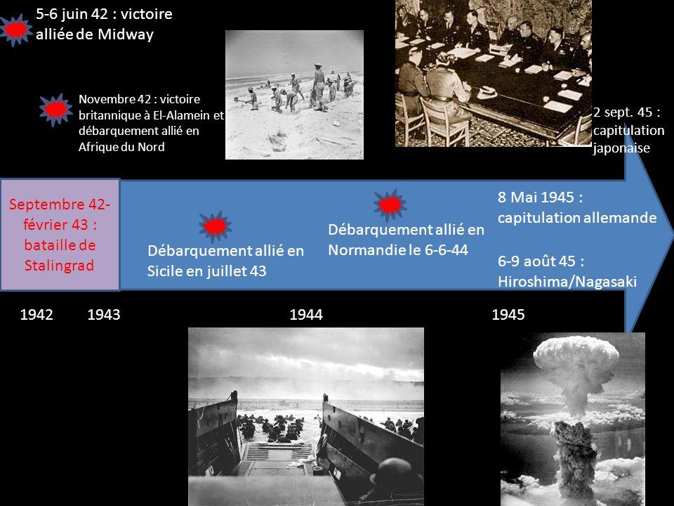 1942194319441945 Septembre 42- février 43 : bataille de Stalingrad 5-6 juin 42 : victoire alliée de Midway Novembre 42 : victoire britannique à El-Ala