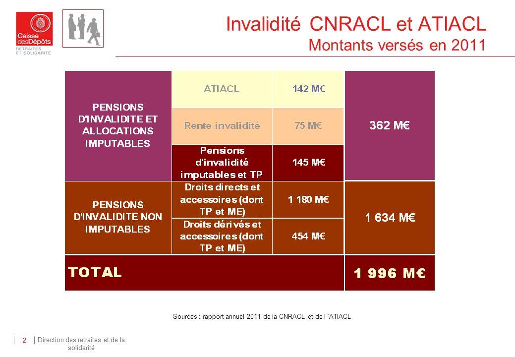 Direction des retraites et de la solidarité 2 2 Invalidité CNRACL et ATIACL Montants versés en 2011 Sources : rapport annuel 2011 de la CNRACL et de l