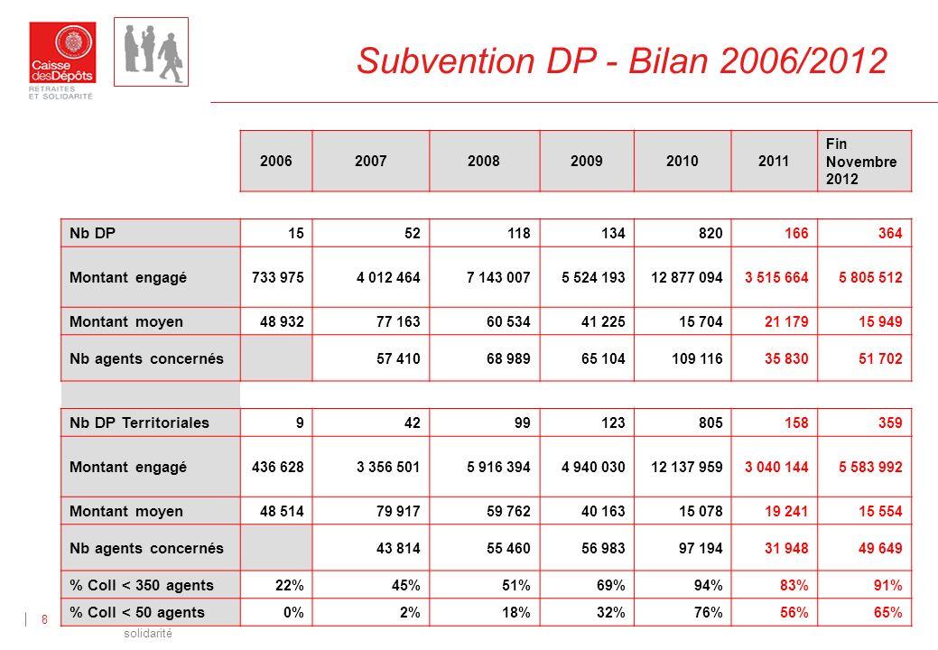 Direction des retraites et de la solidarité 8 Subvention DP - Bilan 2006/2012 200620072008200920102011 Fin Novembre 2012 Nb DP 1552118134820166364 Mon