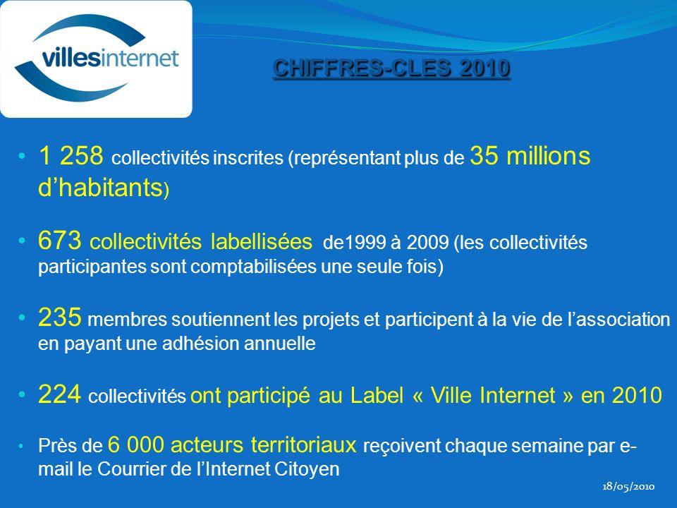 CHIFFRES-CLES 2010 1 258 collectivités inscrites (représentant plus de 35 millions dhabitants ) 673 collectivités labellisées de1999 à 2009 (les collectivités participantes sont comptabilisées une seule fois) 235 membres soutiennent les projets et participent à la vie de lassociation en payant une adhésion annuelle 224 collectivités ont participé au Label « Ville Internet » en 2010 Près de 6 000 acteurs territoriaux reçoivent chaque semaine par e- mail le Courrier de lInternet Citoyen 18/05/2010