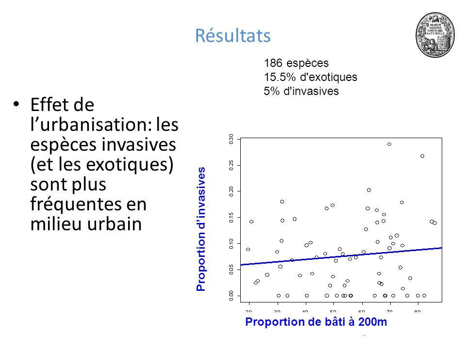 1218 juin 2010 Résultats Effet de lurbanisation: les espèces invasives (et les exotiques) sont plus fréquentes en milieu urbain Proportion de bâti à 200m Proportion dinvasives 186 espèces 15.5% d exotiques 5% d invasives