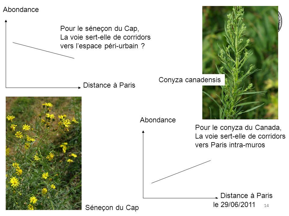 1418 juin 2010 Distance à Paris Abondance Pour le séneçon du Cap, La voie sert-elle de corridors vers lespace péri-urbain .