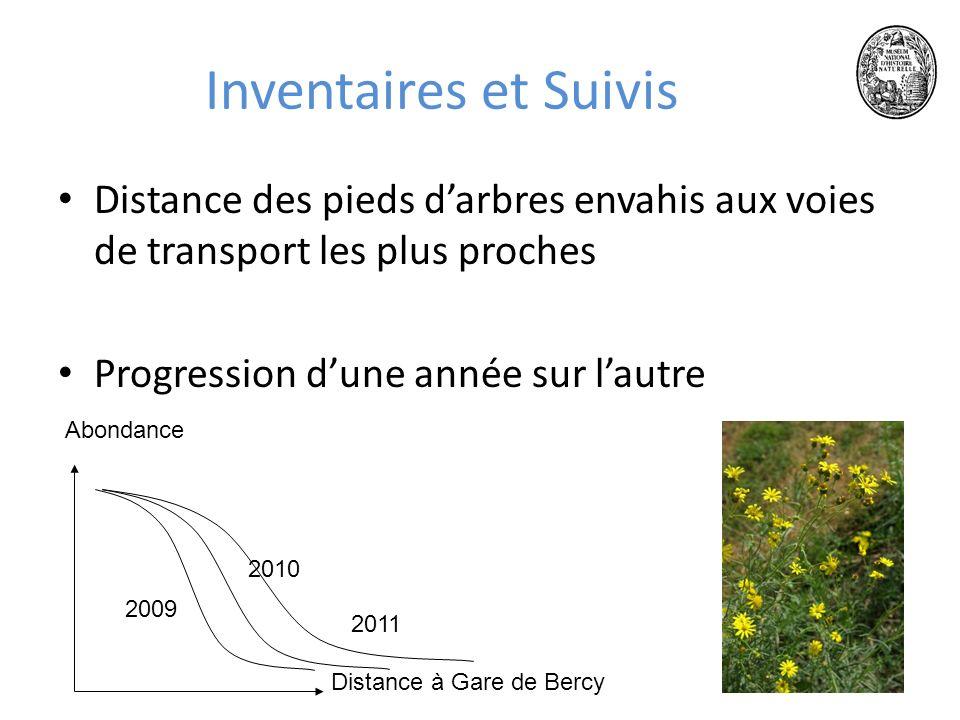 1718 juin 2010 Inventaires et Suivis Distance des pieds darbres envahis aux voies de transport les plus proches Progression dune année sur lautre Distance à Gare de Bercy Abondance 2010 2009 2011